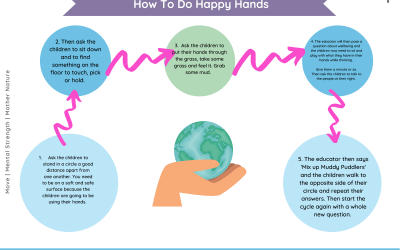 Happy Hands Wellbeing Method (All ages)