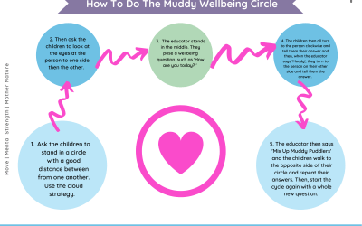 Muddy Wellbeing Circle (All ages)